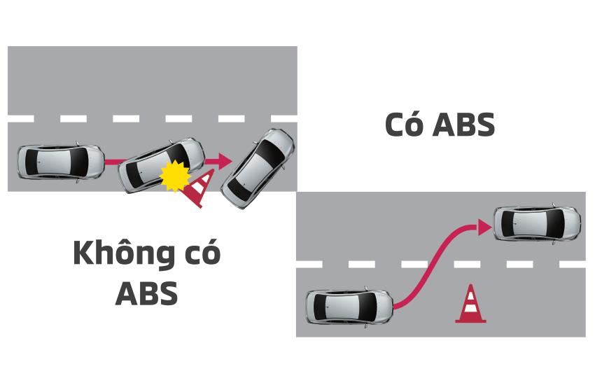 Mitsubishi-Attrage-2020-he-thong-chong-bo-phanh-ABS